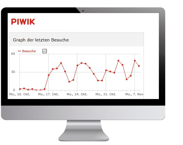 Piwik Webseitenstatistik als Alternative zu Google Analytics